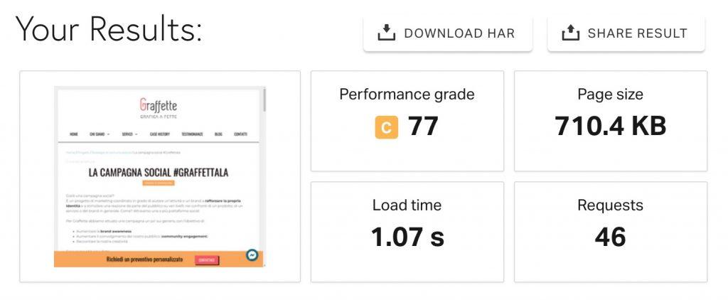 Risultato delle performance di graffette.net tramite Pingdom