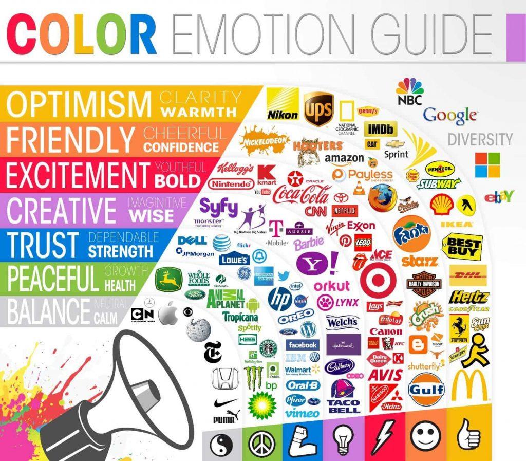 Guida dei colori attraverso i brand e i diversi significati ad essi associati